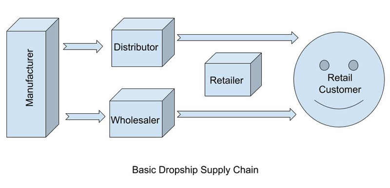 Dropship Suppliers 2017
